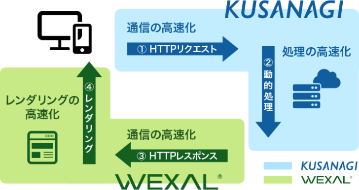WEXAL Page Speed Technology 仕組み