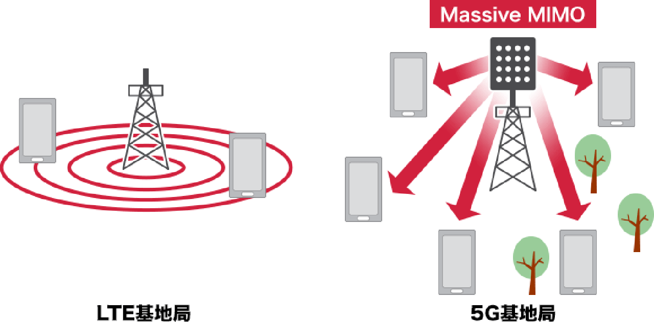 ドコモ 5G エリア LTE Xi